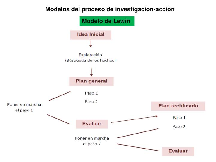 Modelos del proceso de investigación-acción