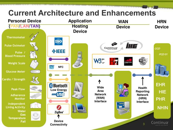 Current Architecture and Enhancements