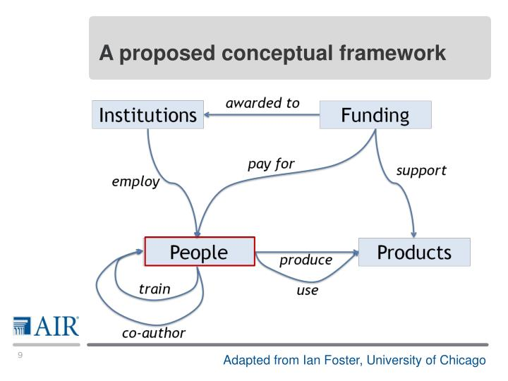 A proposed conceptual framework