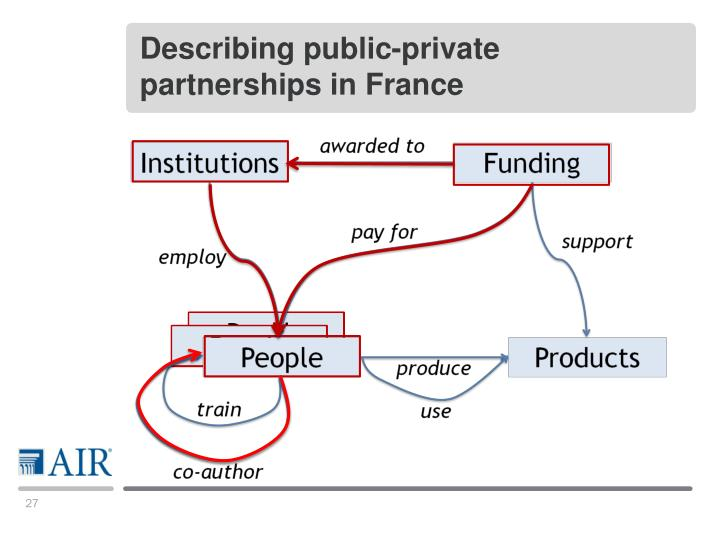 Describing public-private partnerships in France
