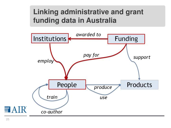 Linking administrative and grant funding data