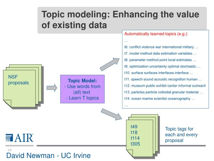 Topic modeling: Enhancing the value of existing data