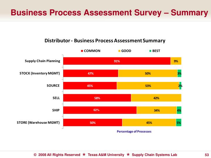 Business Process Assessment Survey – Summary
