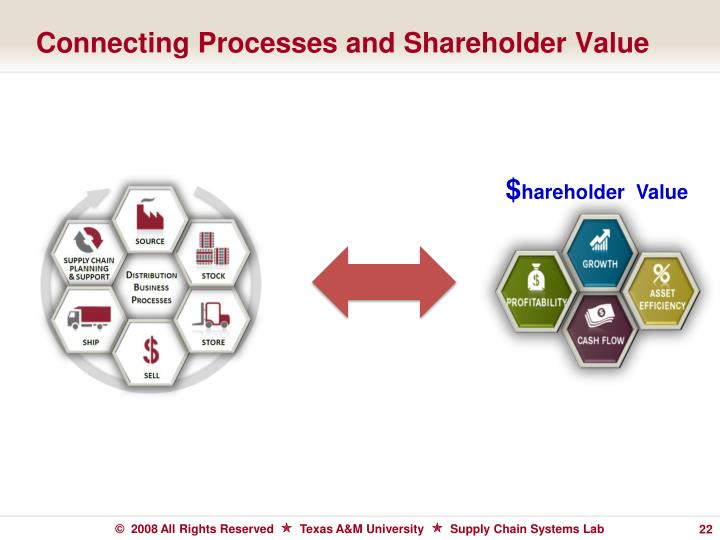 Connecting Processes and Shareholder Value