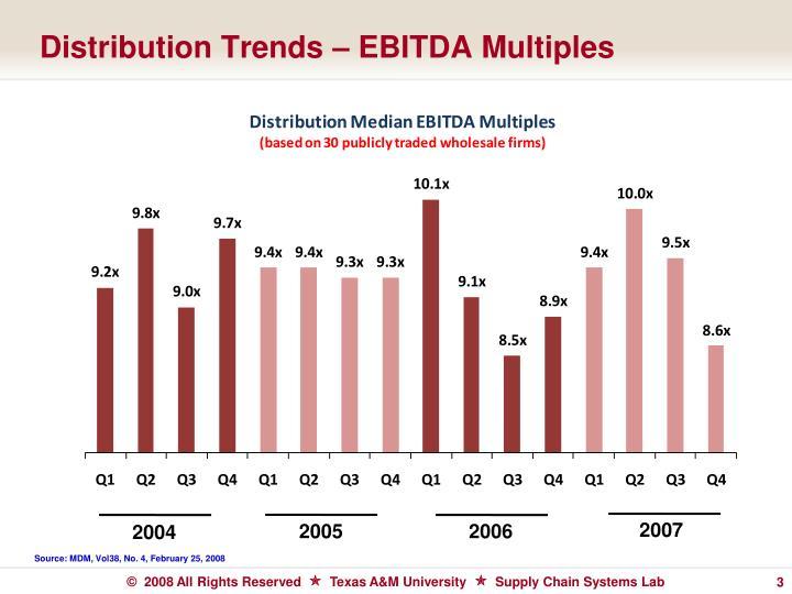 Distribution Trends – EBITDA Multiples