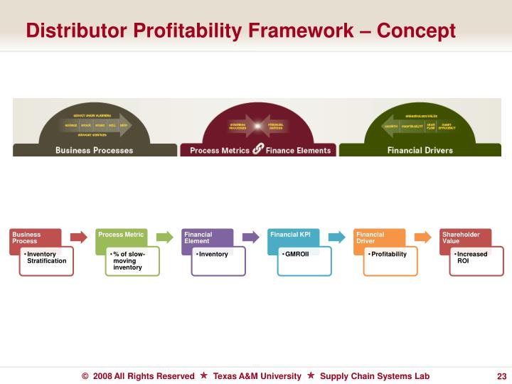 Distributor Profitability Framework – Concept