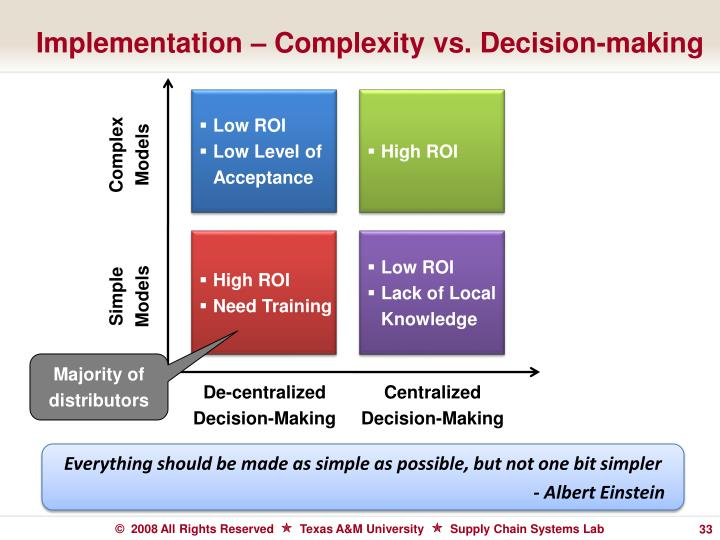 Implementation – Complexity vs. Decision-making