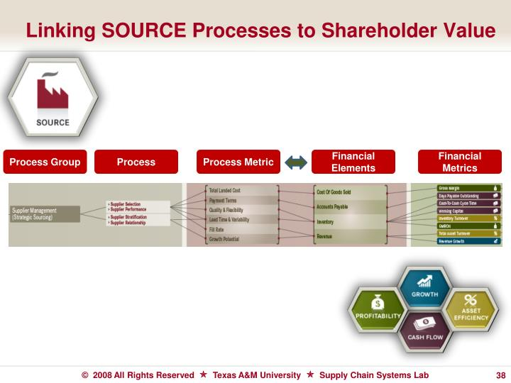Linking SOURCE Processes to Shareholder Value