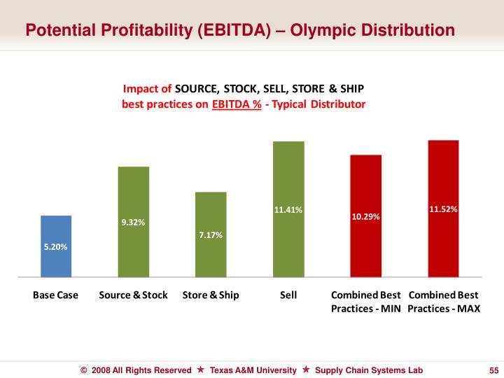 Potential Profitability (EBITDA) – Olympic Distribution
