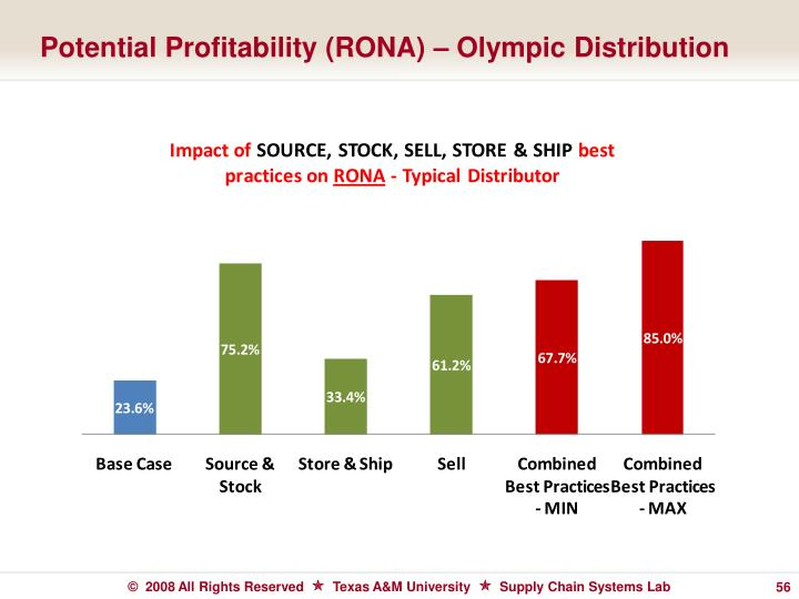 Potential Profitability (RONA) – Olympic Distribution