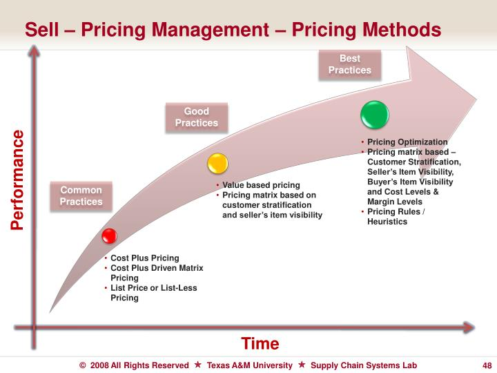 Sell – Pricing Management – Pricing Methods