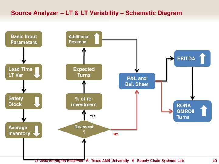 Source Analyzer – LT & LT Variability – Schematic Diagram