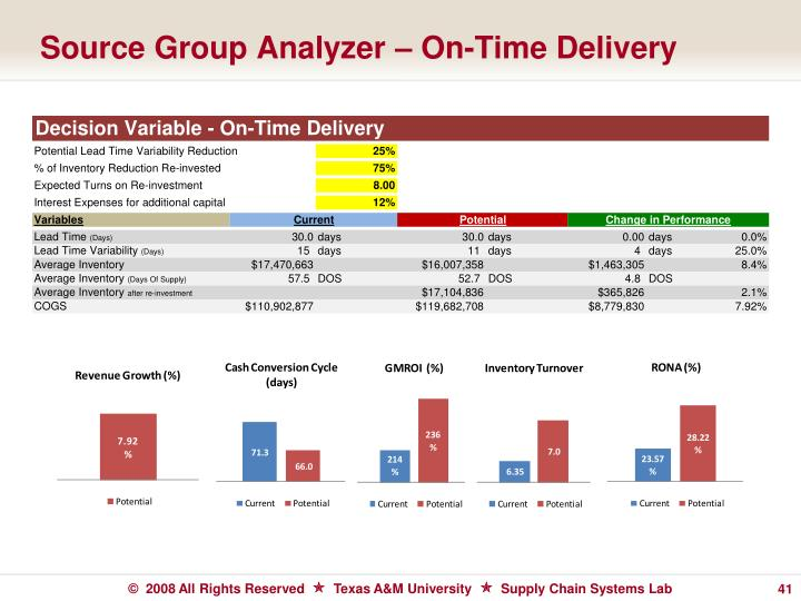 Source Group Analyzer – On-Time Delivery