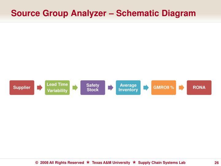Source Group Analyzer – Schematic Diagram