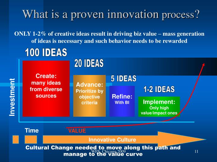 What is a proven innovation