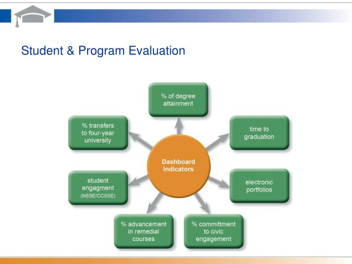 Student & Program Evaluation
