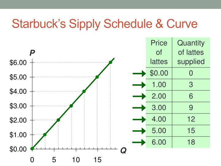 Starbuck's Sipply Schedule & Curve