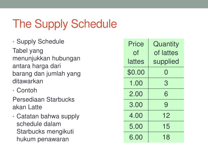 The Supply Schedule