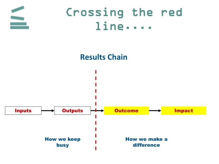 Crossing the red line....