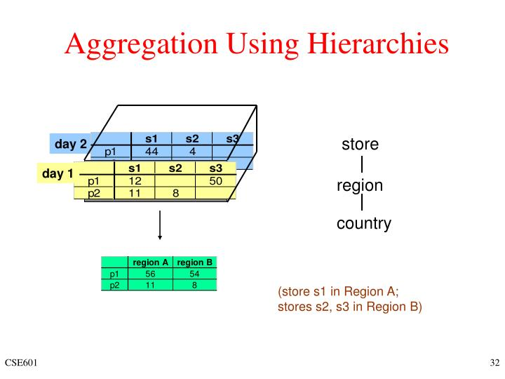 Aggregation Using Hierarchies