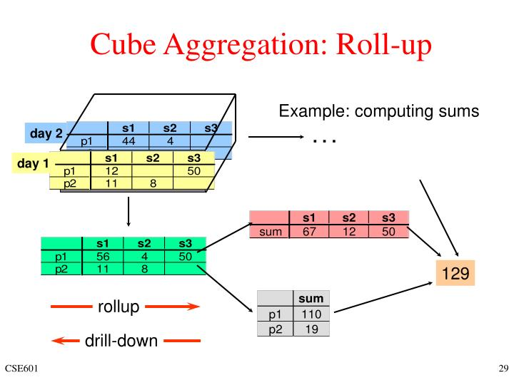 Cube Aggregation: Roll-up