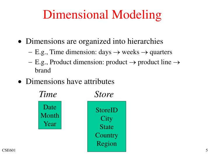 Dimensions are organized into hierarchies