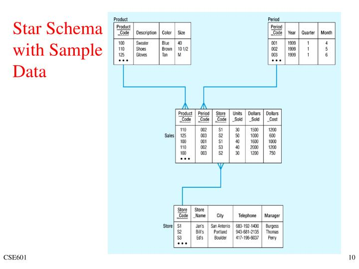 Star Schema with Sample Data