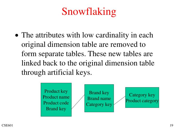 Snowflaking