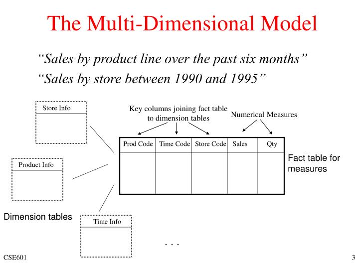 The multi dimensional model