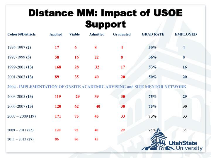 Distance MM: Impact of USOE Support
