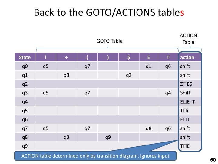 Back to the GOTO/ACTIONS table