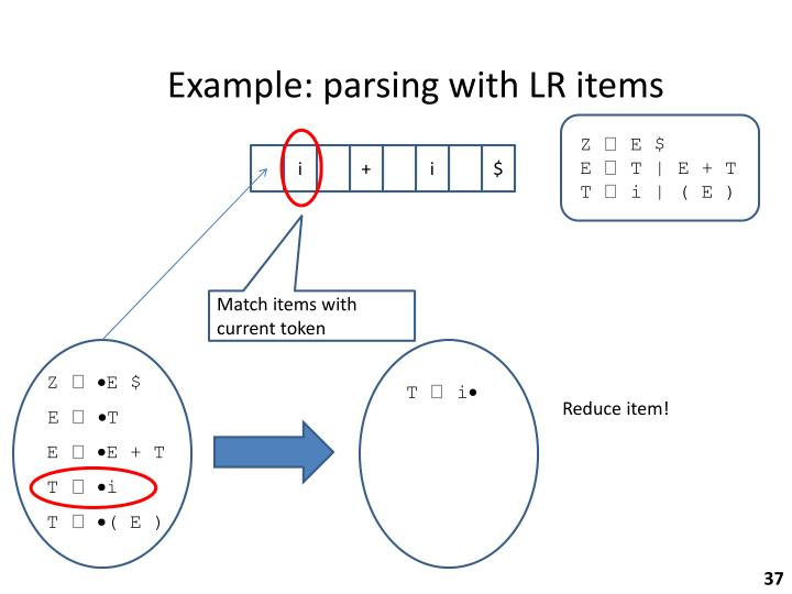 Example: parsing with LR items