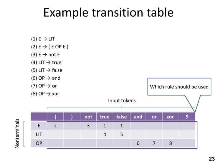 Example transition table