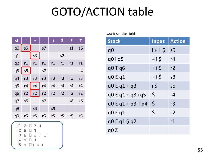 GOTO/ACTION