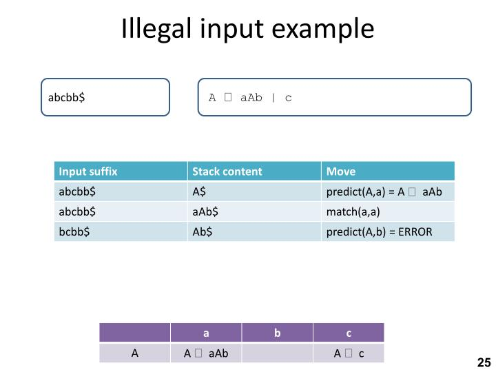 Illegal input example