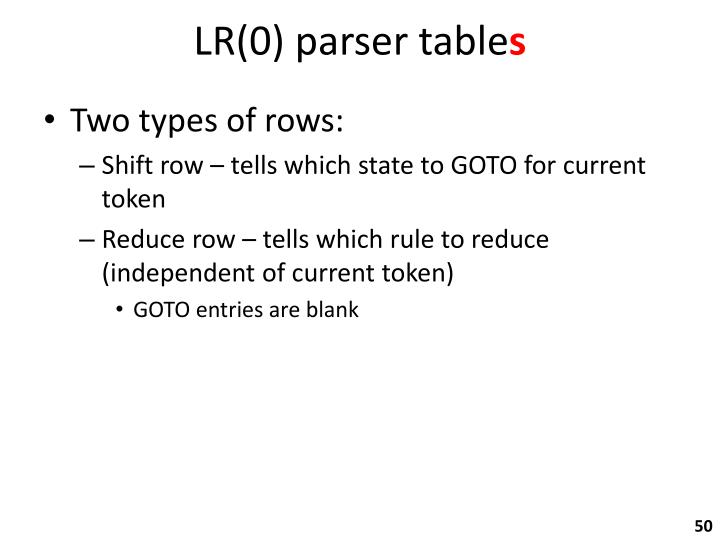 LR(0) parser table