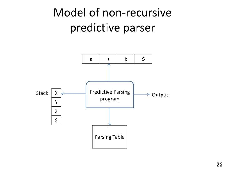 Model of non-recursive