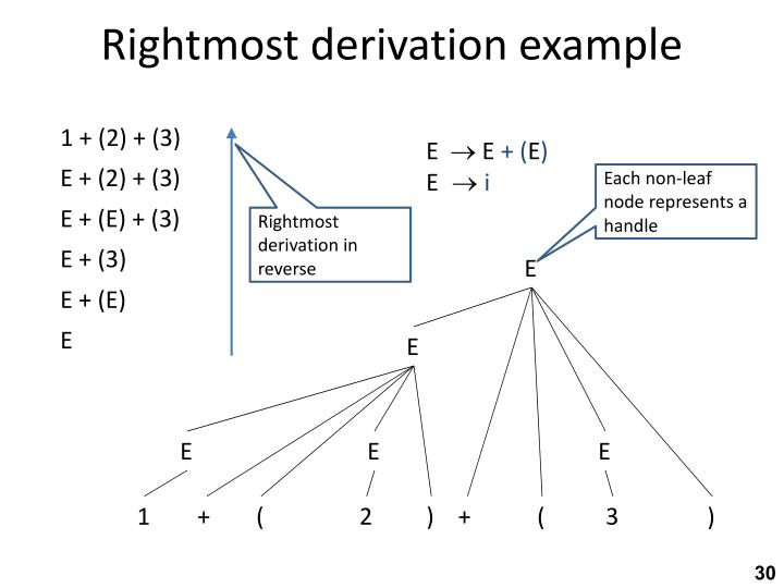 Rightmost derivation example