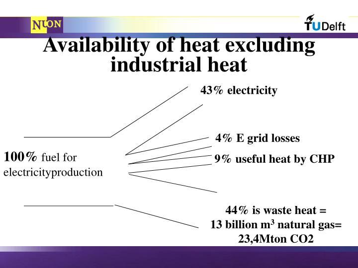 43% electricity