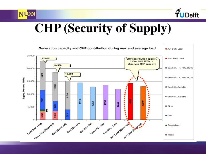CHP (Security of Supply)