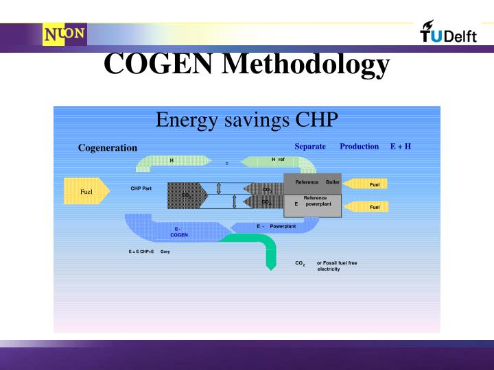 Energy savings CHP