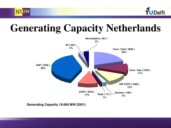 Generating Capacity Netherlands