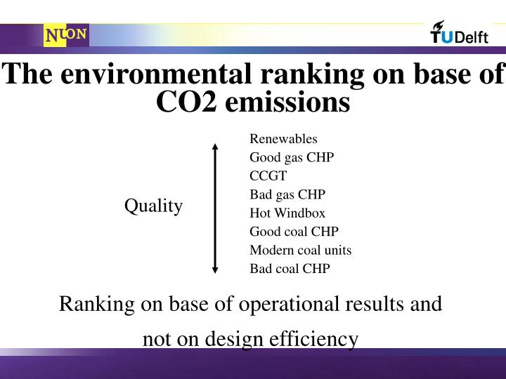 The environmental ranking on base of CO2 emissions