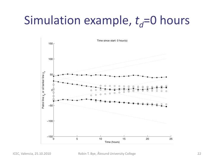 Simulation example,