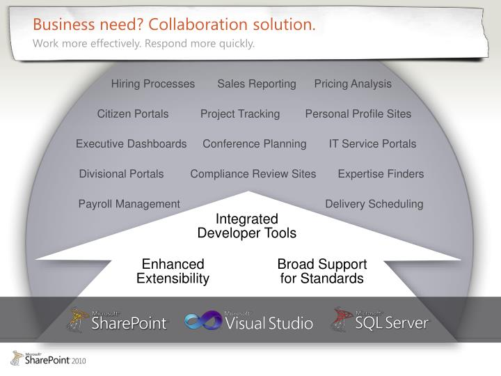 Business need? Collaboration solution.