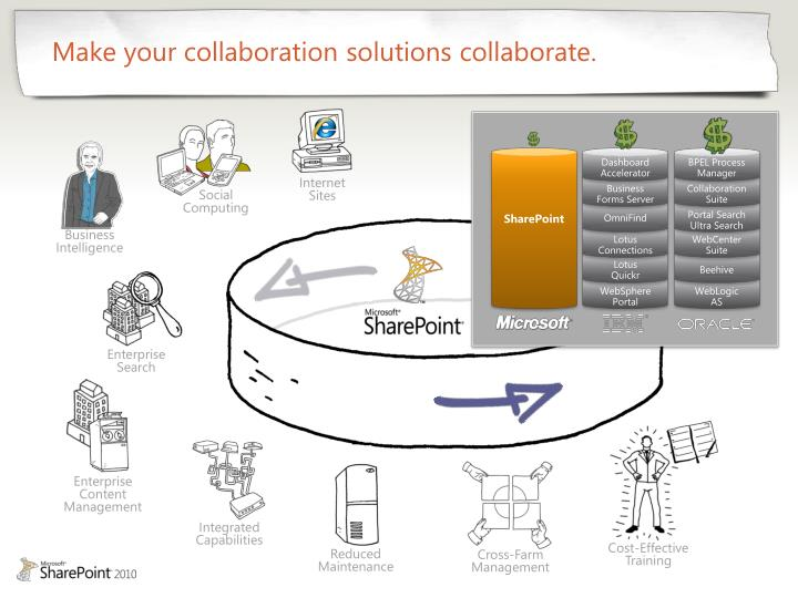 Make your collaboration solutions collaborate.
