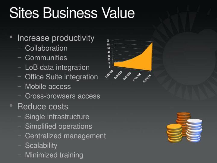 Sites Business Value