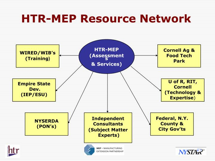 HTR-MEP Resource Network