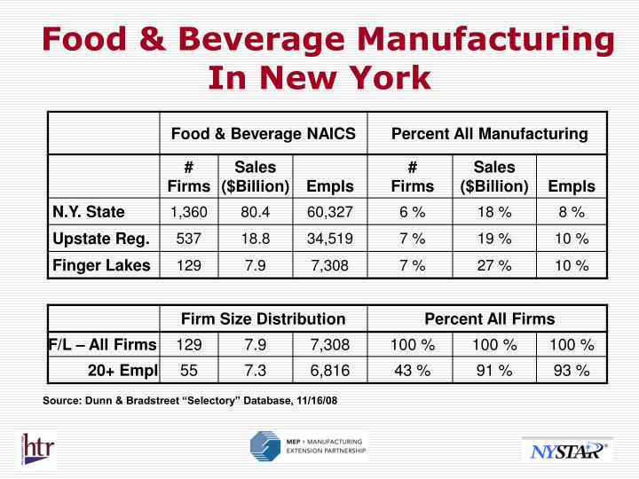 Food & Beverage Manufacturing