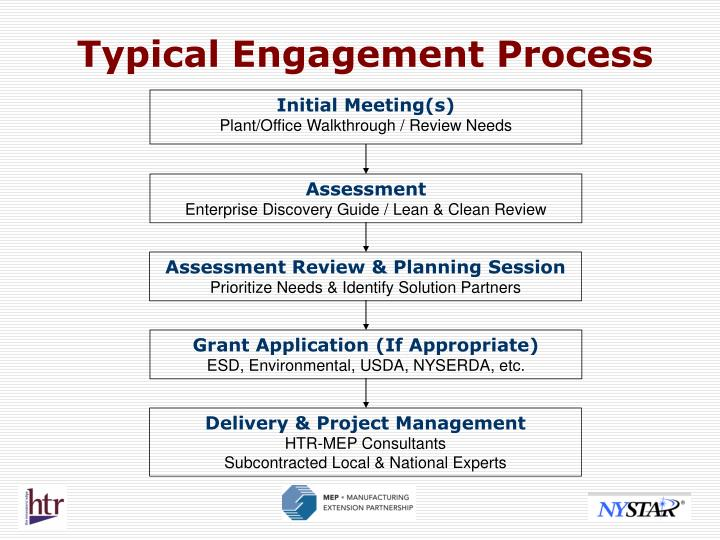 Typical Engagement Process